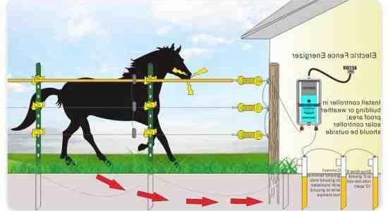 Comment  Installer une clôture électrique